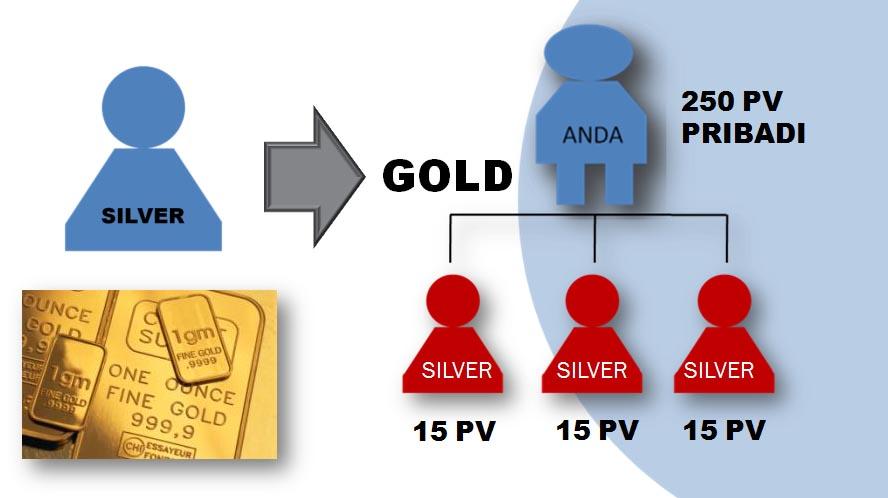 Posisi Gold